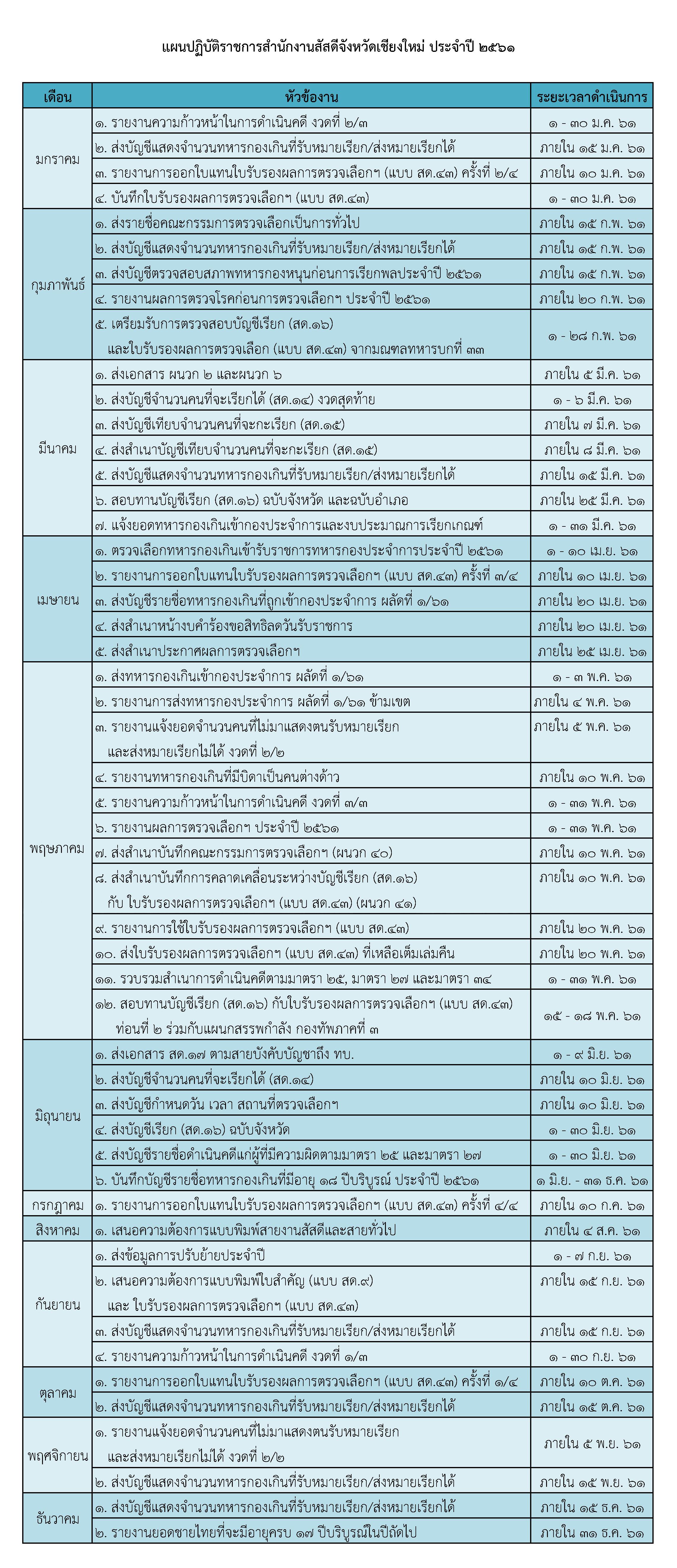 แผนปฏิบัติราชการประจำปี 2561